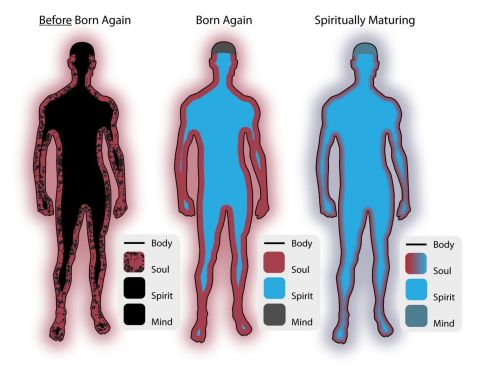 Spirit Soul Body 4 b4 aft, matng_0